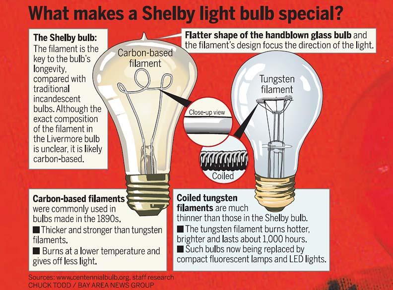 Shelby Light Bulb Annapolis Test
